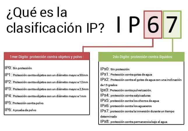 Clasificación IP lámparas solares