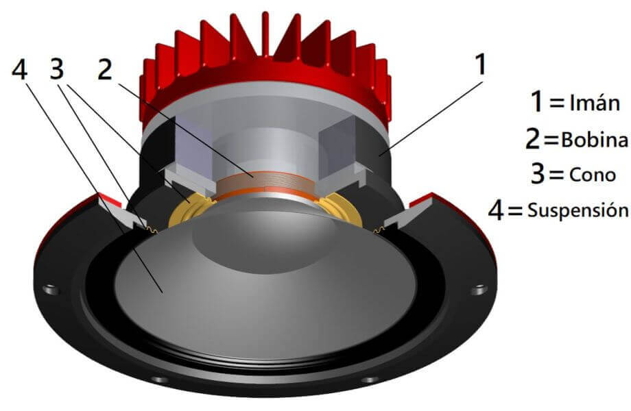 componentes de un altavoz de una barra de sonido