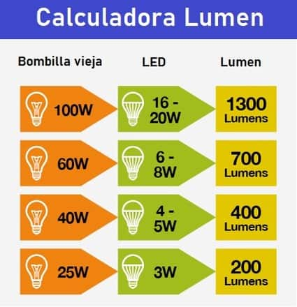 Lumens lámparas solares
