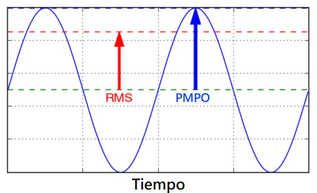 pmpo vs rms altavoces bluetooth