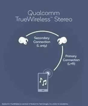 tecnologia tws auriculares